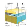 Pótfólia ovális medencéhez 3,60 x 6,23 x 1,20 m